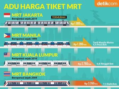 Infografis Perbandingan Harga Tiket MRT se-ASEAN