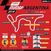 Bara MotoGP di Argentina