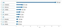 Data jumlah penggunaan domain internet saat ini.