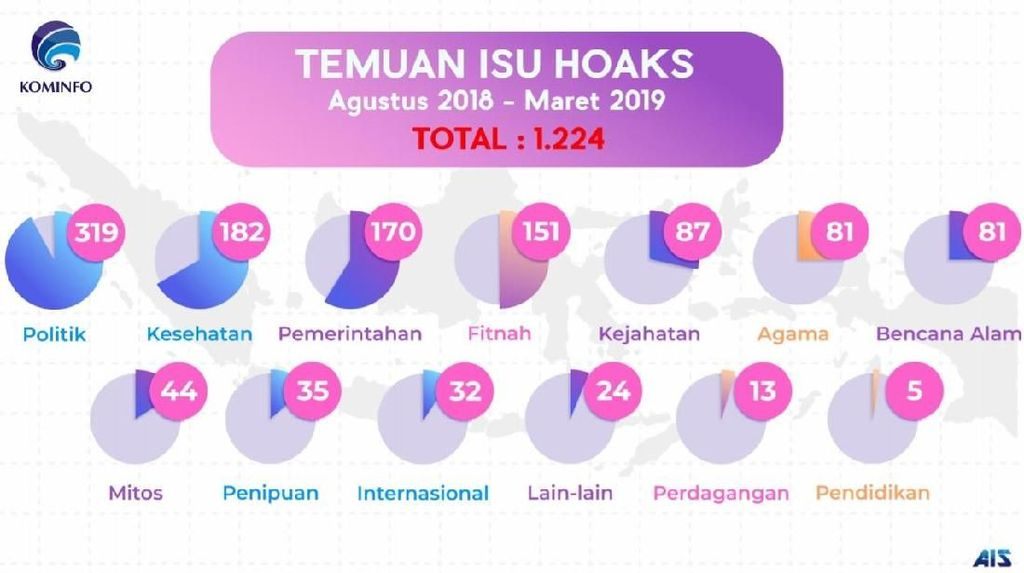 Ada 453 Hoaks Sepanjang Bulan Maret 2019