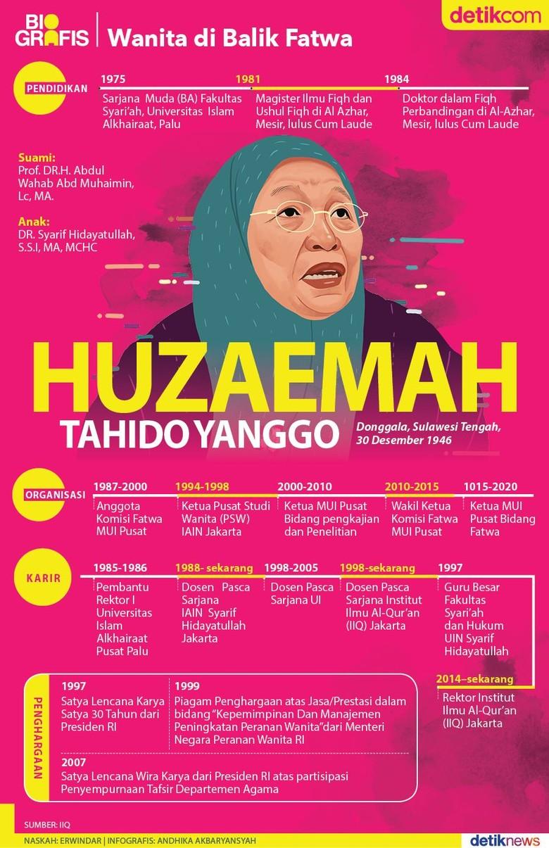Huzaemah T Yanggo, Wanita di Balik Fatwa MUI