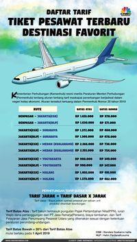 Aturan Baru Sudah Terbit Tapi Tiket Pesawat Masih Mahal