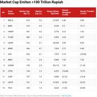 Market Cap IHSG Naik Rp 333 triliun Triwulan I, Ini Emitennya