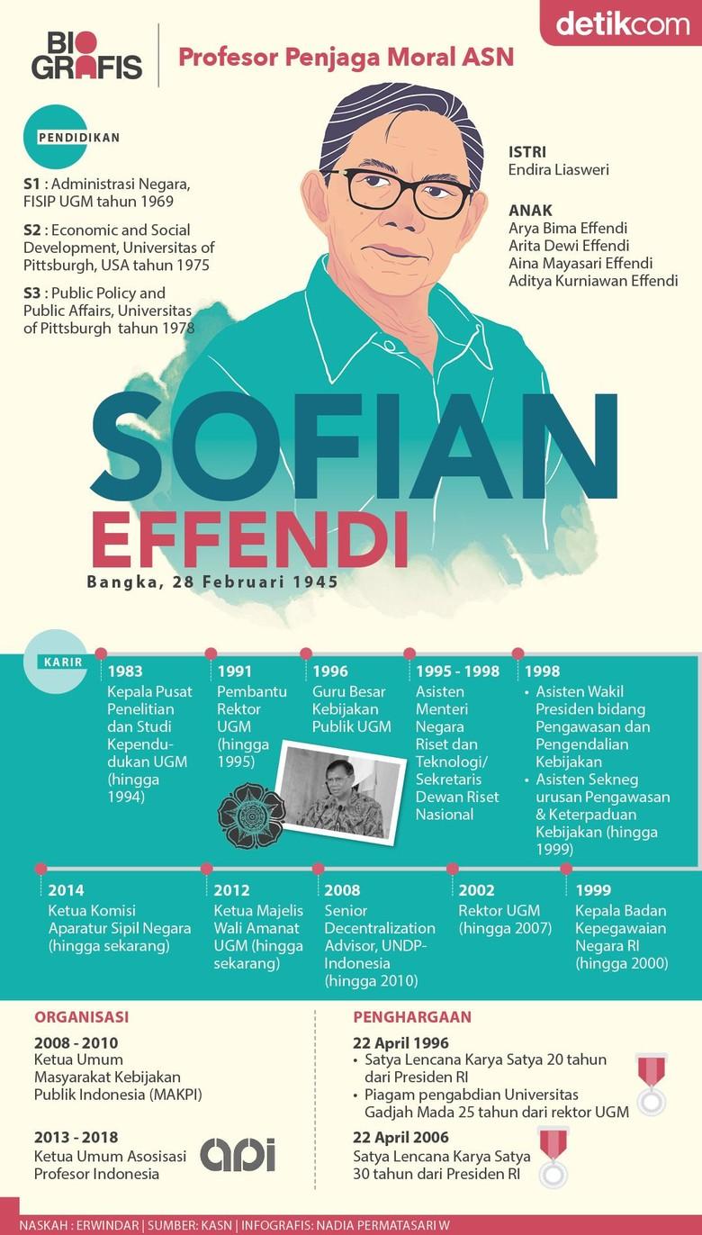 Sofian Effendi, Profesor Penjaga Moral ASN