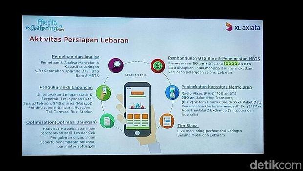 XL Sudah Antisipasi Lonjakan Trafik Ramadan dan Lebaran 2019
