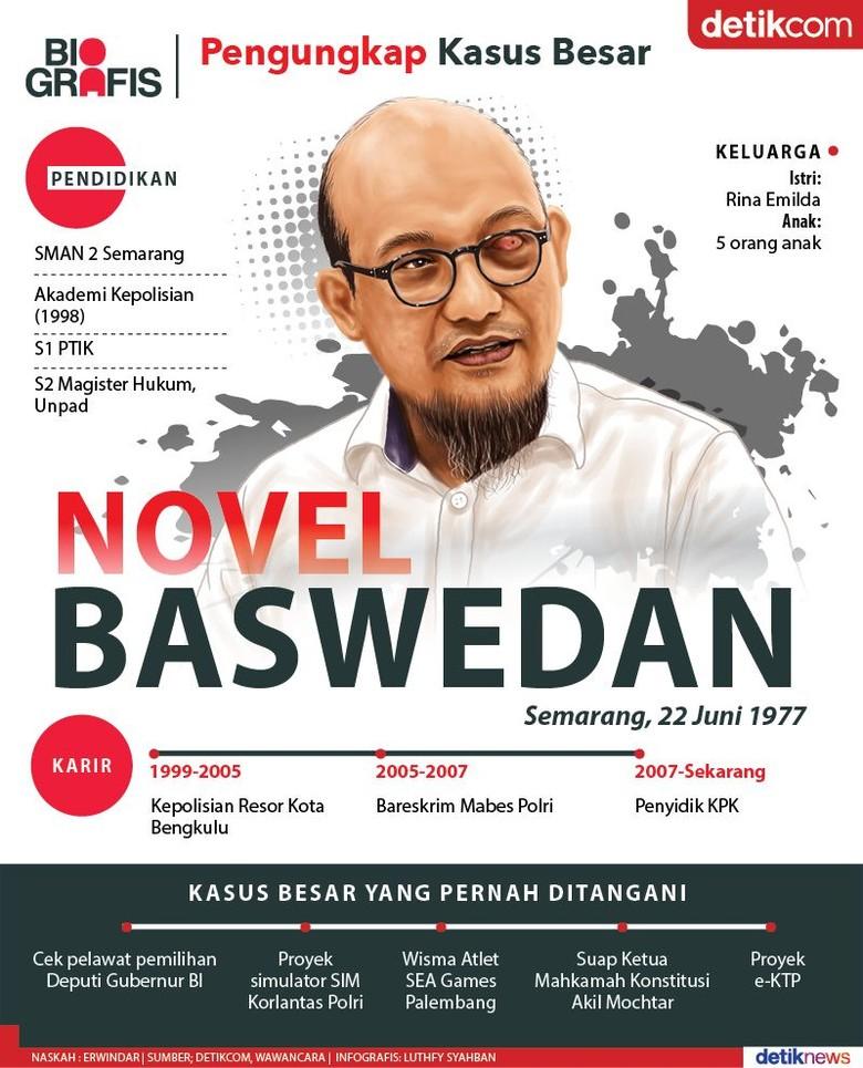 Novel Baswedan: Mengungkap Kasus Besar, Diteror Dia Tak Gentar