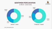 Menurut Lembaga Ini, Prabowo Menang Sentimen Positif di Medsos