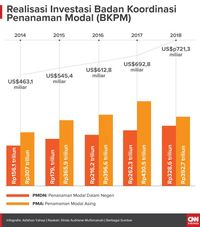 KPK Soal Tudingan Hambat Investasi: Tak Berbasis Data