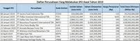 10 Emiten IPO Awal Tahun 2019, Siapa Saja Mereka?