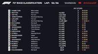 Hasil Formula 1 GP China