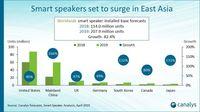 Masa Depan Cerah Smart Speaker, Pasarnya Akan Lampaui Tablet