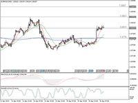Euro Bersiap Menguat Lagi