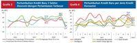 Jelang Pemilu, Pertumbuhan Kredit Baru Melambat