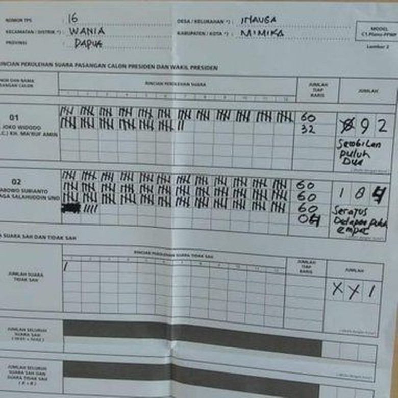 Data KawalPemilu di TPS 16 Inauga Papua: Jokowi 92, Prabowo 184