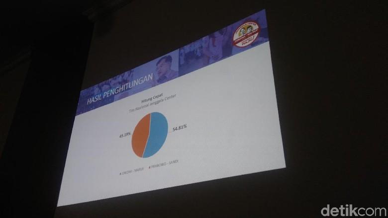 Quick Count Relawan Jenggala: Jokowi-Maruf 54,81%, Prabowo-Sandi 45,19%
