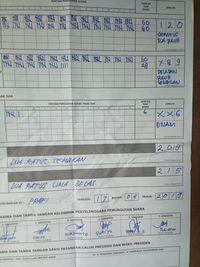 Data Perdana KawalPemilu dari TPS Papua Barat: Jokowi 168, Prabowo 76