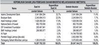 Pengumuman! Ilham Habibie Akuisisi 50,3% Saham Muamalat