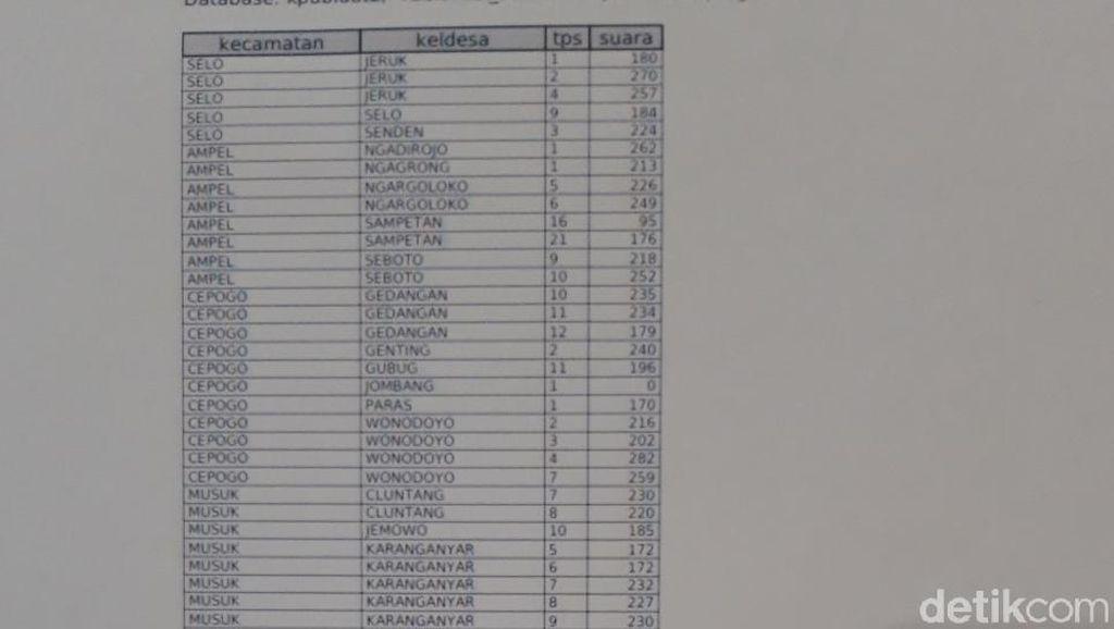 TKD: Ada 61 TPS di Boyolali yang Hasilnya Zonk untuk Prabowo