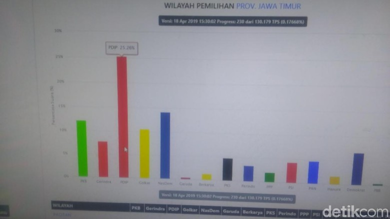 Hasil Sementara Real Count KPU Jatim, PDIP Unggul