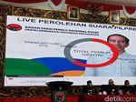 PDIP Rilis Hitung Sementara Suara TPS: Jokowi Unggul