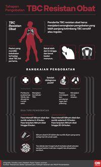 Jungkir Balik Dunia Nana Karena Bakteri Tbc Resistan Obat