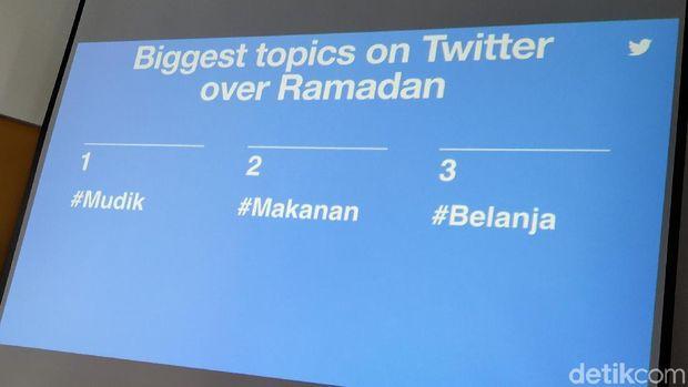 Ramadan di Twitter, Begini Kebiasaan Netizen Indonesia