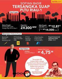 Mengintip Lagi Proyek PLTU Riau-1 yang Bikin Bos PLN Tersangka KPK