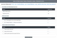 Suara Jokowi dan Prabowo Sama-sama '0' di C1 Situng TPS 022 Pasar Minggu