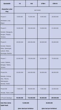 Daftar lengkap tarif Palapa Ring Tengah.