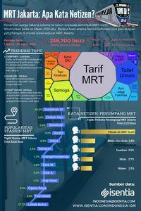 Sebulan MRT Jakarta Beroperasi, Apa Kata Netizen?