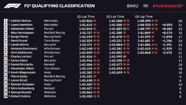Bottas Rebut Pole di Kualifikasi GP Azerbaijan, Mercedes Start 1-2