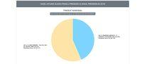 Real Count KPU: Raup 43%, Prabowo Tertinggal 8,9 Juta Suara
