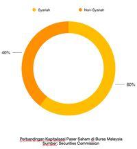 MASIH EDIT STOK Pasar Modal Syariah: Indonesia Vs Malaysia,
