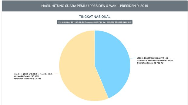 Real Count KPU: Prabowo Masih 43,6%, Jokowi Unggul Jauh