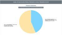 Real Count KPU: Makin Jauh, Prabowo Tertinggal 9 Juta Suara