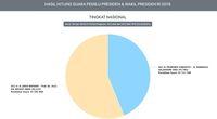 Real Count KPU: Prabowo Makin Tertinggal 10,1 Juta Suara!