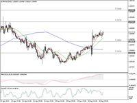 Pasar Eropa Dibuka, Ini Sinyal Trading Forex dari Euro