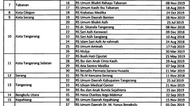 Sejumlah RS di Tangerang yang telah dan akan habis akreditasinya di 2019.