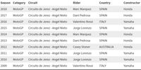 Daftar Pemenang MotoGP Spanyol: Didominasi Rider Tuan Rumah, Siapa Juara di 2019?