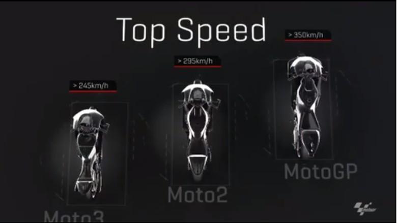 Beda Moto3, Moto2, dan MotoGP