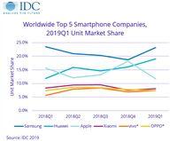 Penjualan Tumbuh 50%, Huawei Siap 'Kudeta' Posisi Samsung