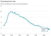 Tingkat Pengangguran AS Turun Ke Level Terendah Setengah Abad