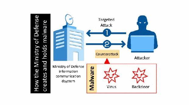 Jepang Bikin Malware Defensif, Begini Penjelasannya