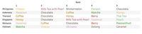 Bubble Tea Rasa Hazelnut Jadi Favorit Orang Indonesia