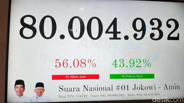 TKN Pamer Real Count Jokowi-Ma'ruf Raup 80 Juta Suara