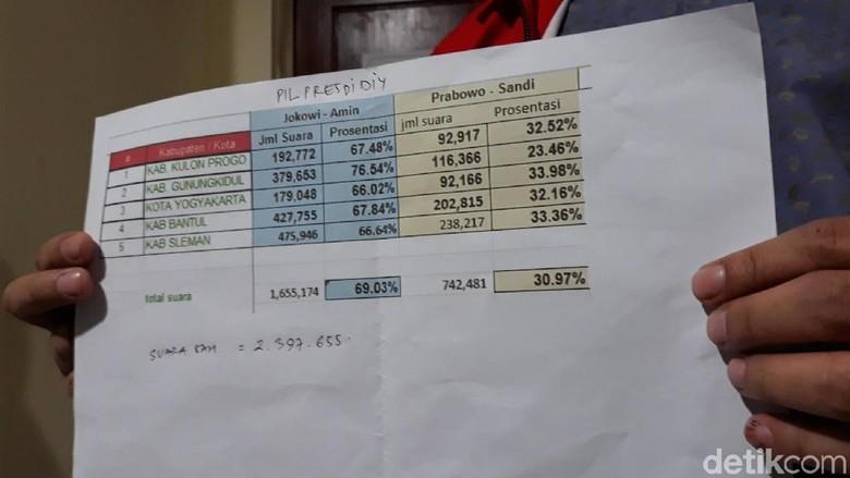 Rekapitulasi PPWP Selesai, Jokowi-Maruf Sapu Bersih di DIY