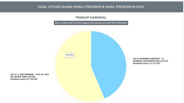 Selisih Tembus 15 Juta Suara, Prabowo Makin Jauh Jadi Jawara