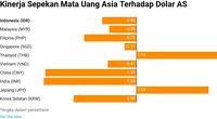 Rupiah Berada di Peringkat No.5 se Asia