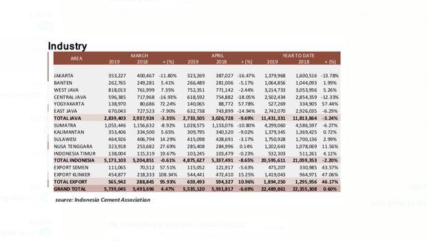 Penjualan Semen Anjlok 6,69% di April, Kenapa Bisa Amblas?