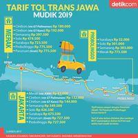 Trans Jawa Satu Arah, Kecelakaan Mudik Diharapkan Berkurang Drastis